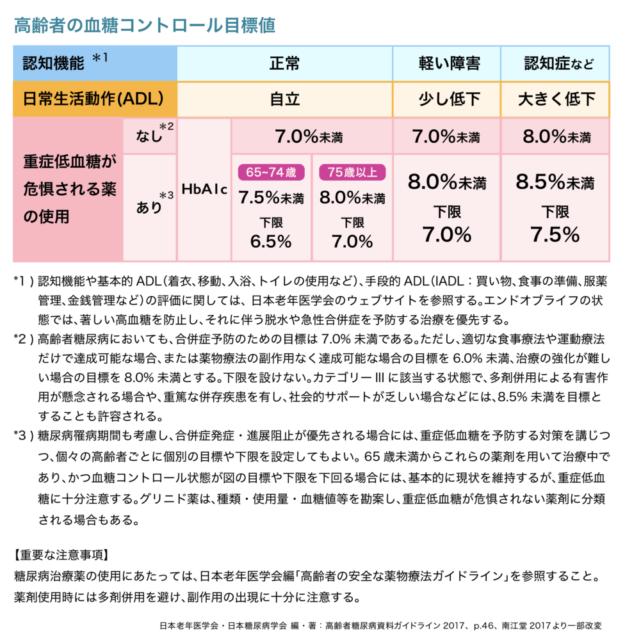 高齢者の血糖コントロール目標値